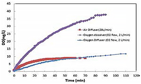 Comparison with Air blower and Oxygen Dissolver
